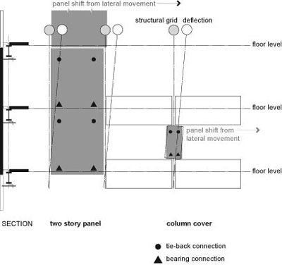 Illustration of connection arragement for a column cover