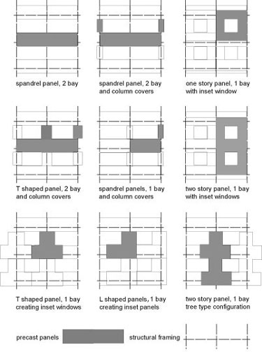 Illustration of panel facade layouts