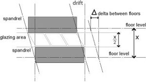 Diagram showing glass forced to accomodate full height drift.