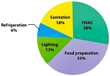Pie chart of energy consumption within the food service environment (IFMA 2009)
