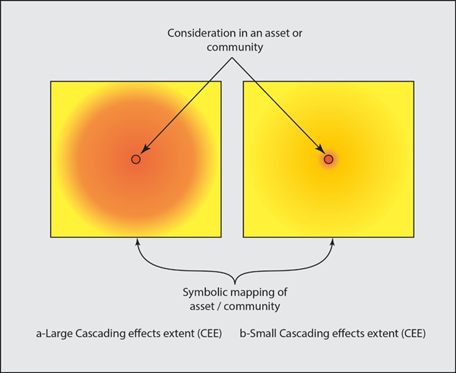 Examples of cascading effects extent (CEE)