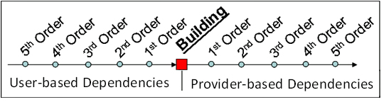 Order and direction of user-based dependencies and provider-based dependencies