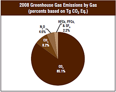 2008 greenhouse gas emissions by gas pie chart