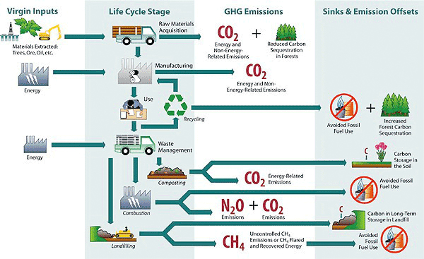 illustration of the life cycle of waste and GHG emissions