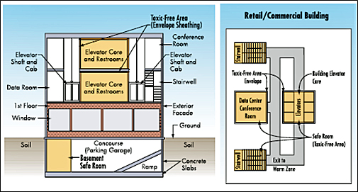 Example of internal shelter locations in retail/commercial buildings.
