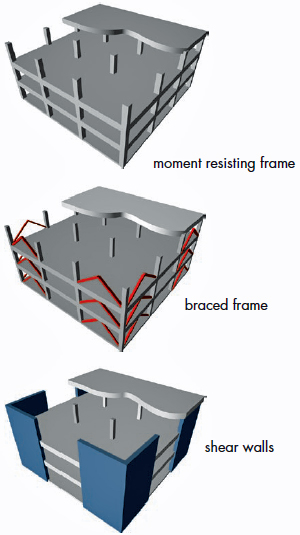 Structural systems for resisting seismic-induced story drift: moment resisting frame, braced frame, shear walls