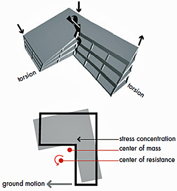 Examples of seismic impacts on buildings: top showing torsion, bottom showing stress concentration, cent of mass, center of resistance to ground motion
