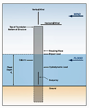 Flooding impacts on foundation columns