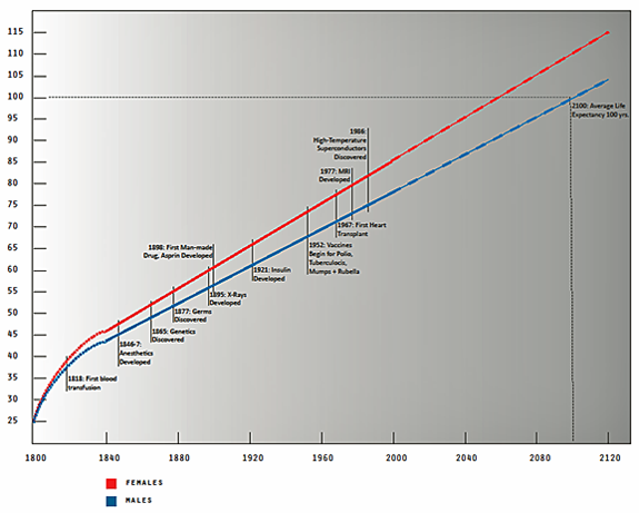 Line graph depicting increased life expectancy for males and females based on science discoveries, inventions, and education