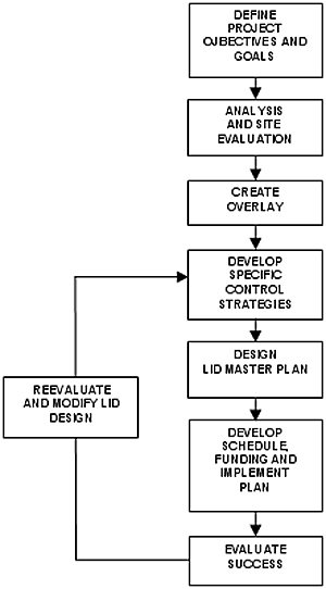 LID design development and planning process - Define project objectives and goals, analysis and site evaluation, create overlay, develop specific control strategies, design lid master plan, develop schedule funding and implement plan, evaluate success and (loop back to 'develop specific control strategies) reevaluate and modify lid design