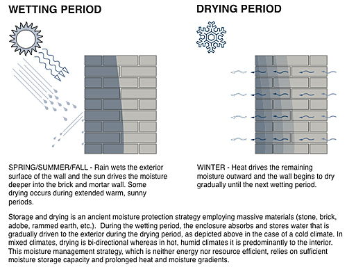 Illustration of wetting period in spring-summer-fall and drying period in winter