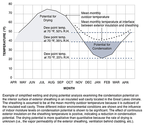 Example of simplified wetting and drying potential analysis