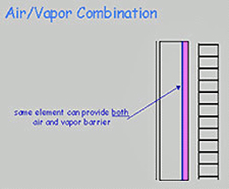 Air/vapor combination drawing that shows that some elements can provide both air and vapor barrier