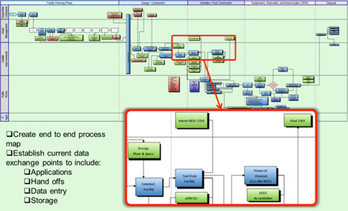 Top Level Facility Life Cycle Process Map