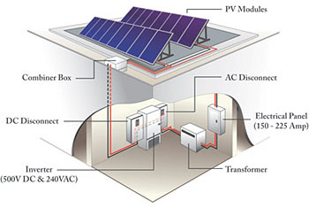 Graphic of a typical grid-connected photovoltaic system