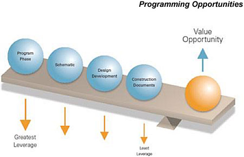 Programming opportunities graphic showing Value Opportunity increasing in leverage with Program Phase (greastest leverage), Schematic, Design Development and Construction Documents (least leverage) weighing opposite