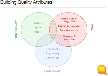 Building Quality Attributes graphic showing intersecting circles Functionality (Access, Spaces, Uses), Impact (Urban & social integration, Internal environment, Form & materials, Character & innovation) and Build Quality (Performance, Engineering, Construction)