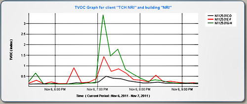 TVOC graph for client TCH NRI and building NRI