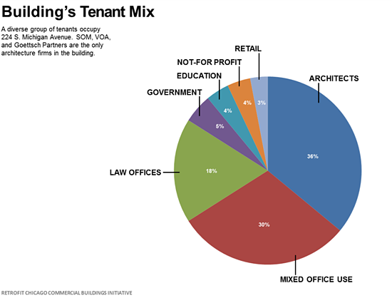 Chart displaying the Building's Tenant Mix