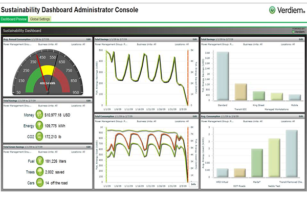 Sustainable Dashboard information is used to benchmark improvements and engage the user by making information accessible