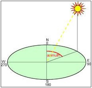 illustration of azimuth angle