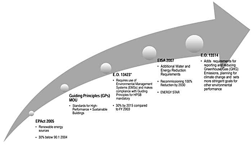 Illustration of an arrow depicting the timeline of federal requirements for EPA to build, renovate, operate, maintain, and use green buildings