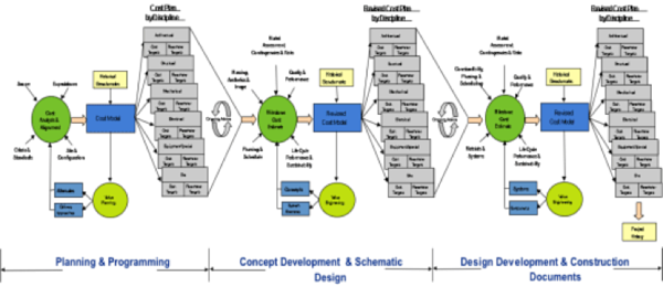 Graph depicting the three step approach to cost management: Planning and Programming, Concept Development and Schematic Design, and Design Development and Construction Documents
