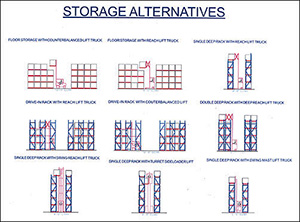 Drawing of storage alternatives: floor storage with counterbalanced lift truck, floor storage with reach lift truck, single deep rack with reach lift truck, drive-in rack with reach lift truck, drive-in rack with counterbalanced lift, double deep rack with deep reach lift truck, single deep rack with swing reach lift truck, single deep rack with turret sideloader lift, and single deep rack with swing mast lift truck.