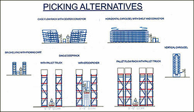 Drawing of various picking alternatives: case flow rack with center conveyor, bin shelving with picking cart, single deep rack with pallet truck or with stock picker, pallet flow rack with pallet truck, horizontal carousel with shelf and conveyor, or vertical carousel