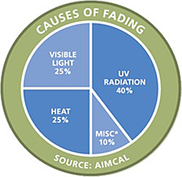 Causes of Fading Diagram